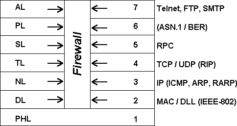 Firewalls Im Osi Modell
